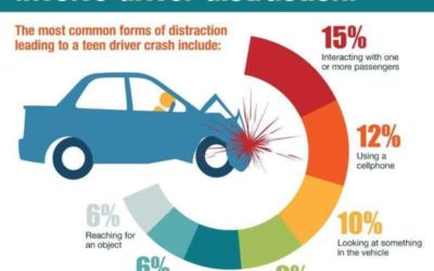 Types of Driving Distractions