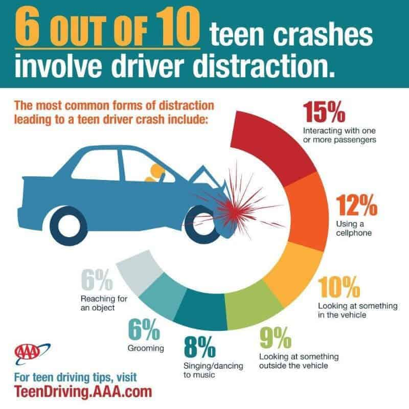 AAA Distracted Driving Info Graphic