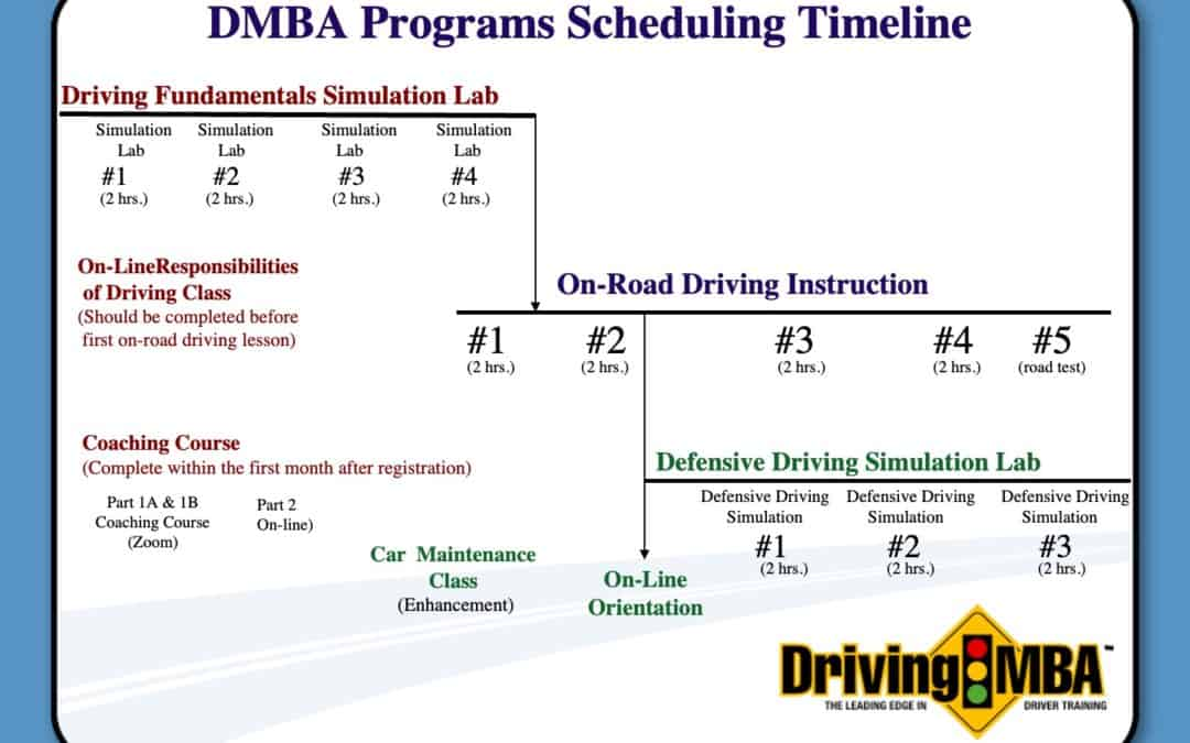 A Guide to DrivingMBA's Training
