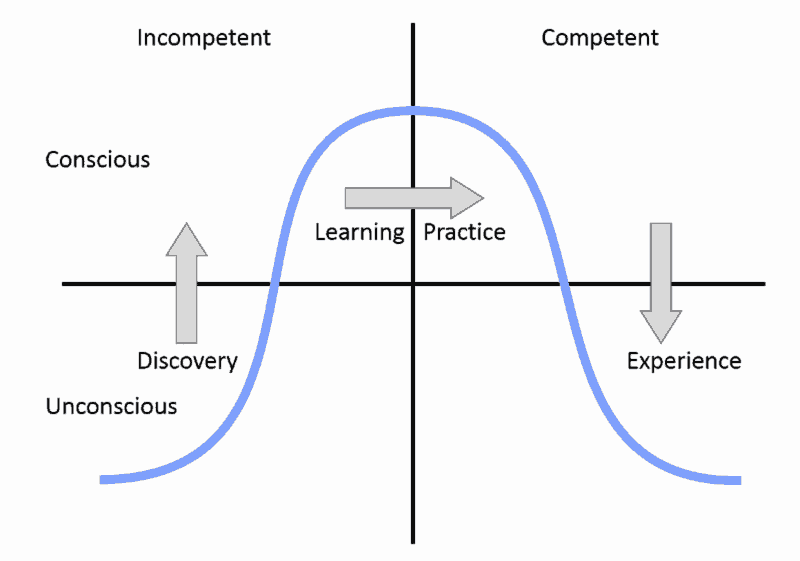 Levels of Driving Competency