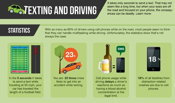 Texting and Driving Diagram